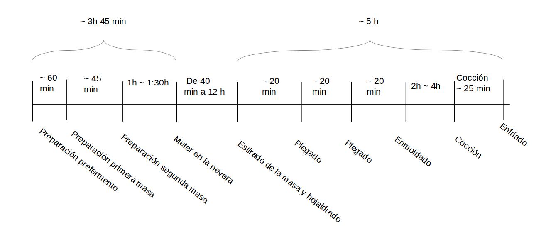 Fases pandoro